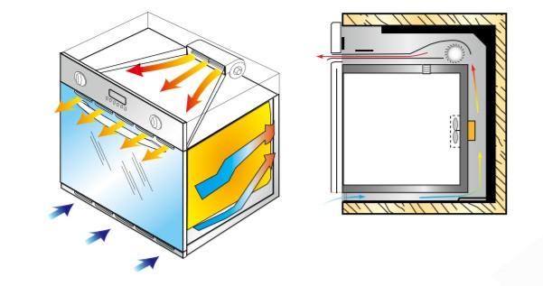 烤箱自動散熱系統